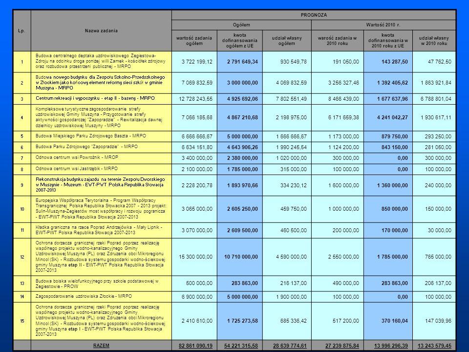 Lp.Nazwa zadania PROGNOZA OgółemWartość 2010 r. wartość zadania ogółem kwota dofinansowania ogółem z UE udział własny ogółem warość zadania w 2010 rok