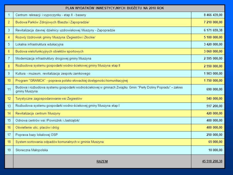 PLAN WYDATKÓW INWESTYCYJNYCH BUDŻETU NA 2010 ROK 1Centrum rekreacji i wypoczynku - etap II - baseny8 466 439,00 2Budowa Parków Zdrojowych /Baszta i Za