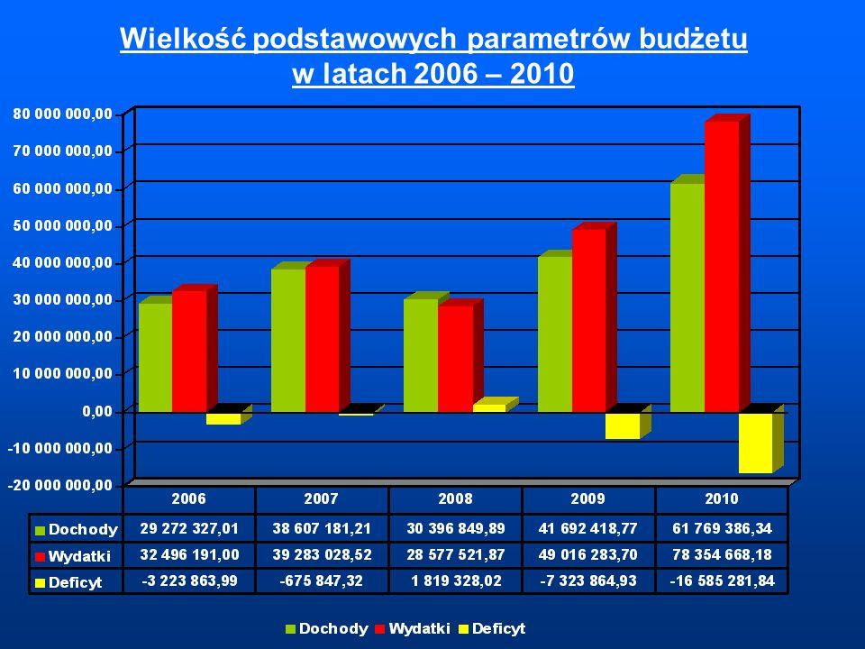 Wielkość podstawowych parametrów budżetu w latach 2006 – 2010