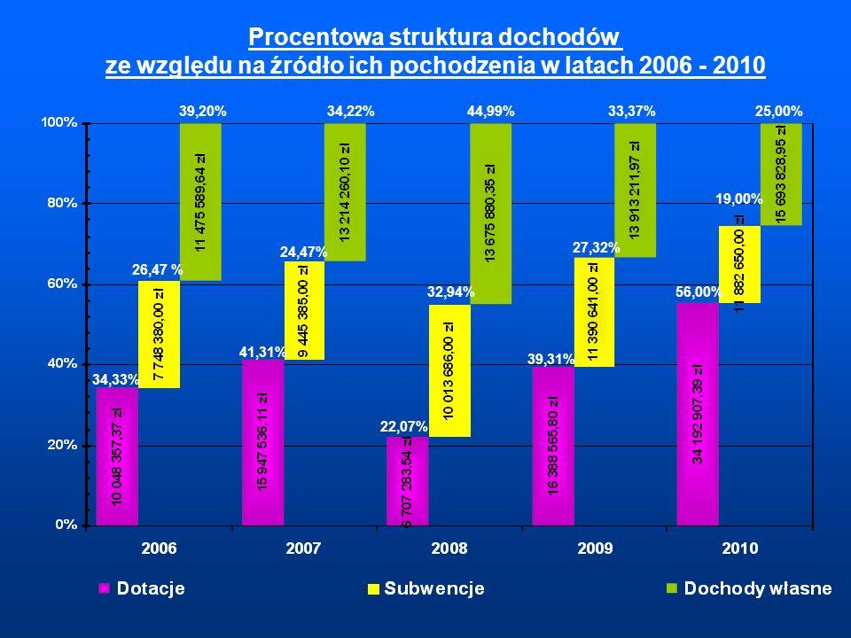 Procentowa struktura dochodów ze względu na źródło ich pochodzenia w latach 2006 - 2010 34,33% 26,47 % 39,20% 41,31% 24,47% 34,22% 22,07% 32,94% 44,99