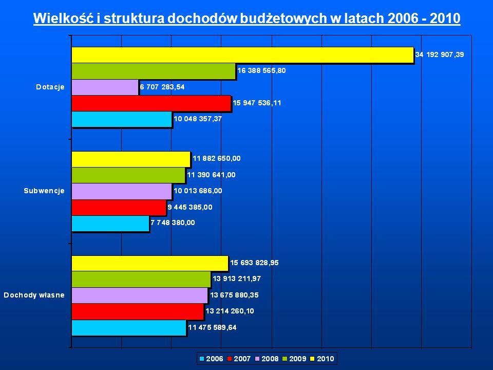 Wielkość i struktura dochodów budżetowych w latach 2006 - 2010