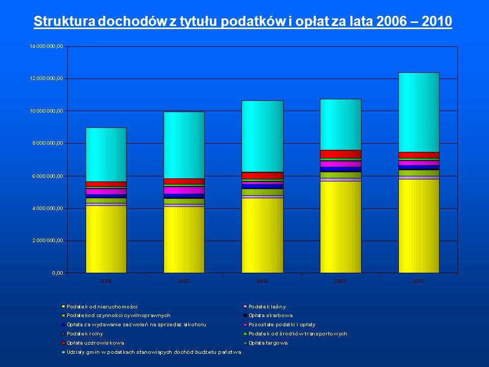 Struktura dochodów z tytułu podatków i opłat za lata 2006 – 2010