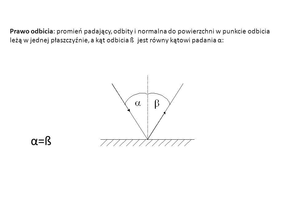Prawo odbicia: promień padający, odbity i normalna do powierzchni w punkcie odbicia leżą w jednej płaszczyźnie, a kąt odbicia ß jest równy kątowi pada