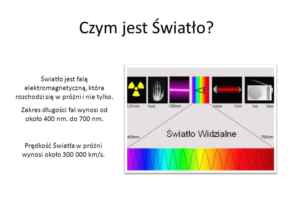 Czym jest Światło? Światło jest falą elektromagnetyczną, która rozchodzi się w próżni i nie tylko. Zakres długości fal wynosi od około 400 nm. do 700