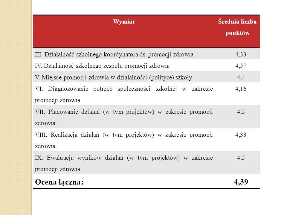 Wymiar Średnia liczba punktów III. Działalność szkolnego koordynatora ds. promocji zdrowia4,33 IV. Działalność szkolnego zespołu promocji zdrowia4,57