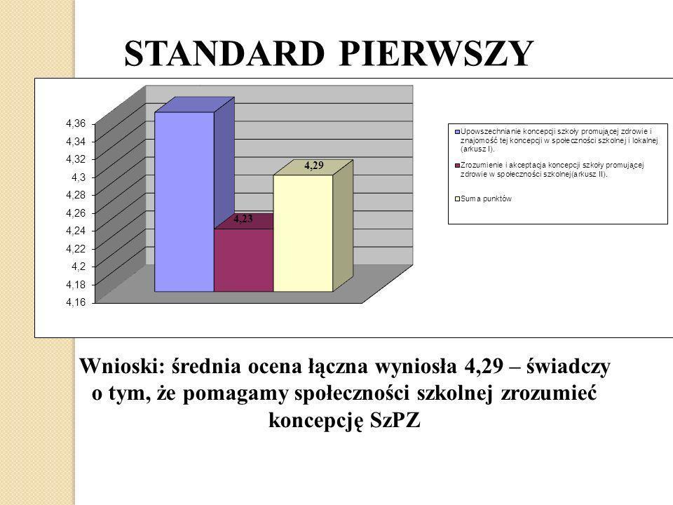 STANDARD PIERWSZY Wnioski: średnia ocena łączna wyniosła 4,29 – świadczy o tym, że pomagamy społeczności szkolnej zrozumieć koncepcję SzPZ