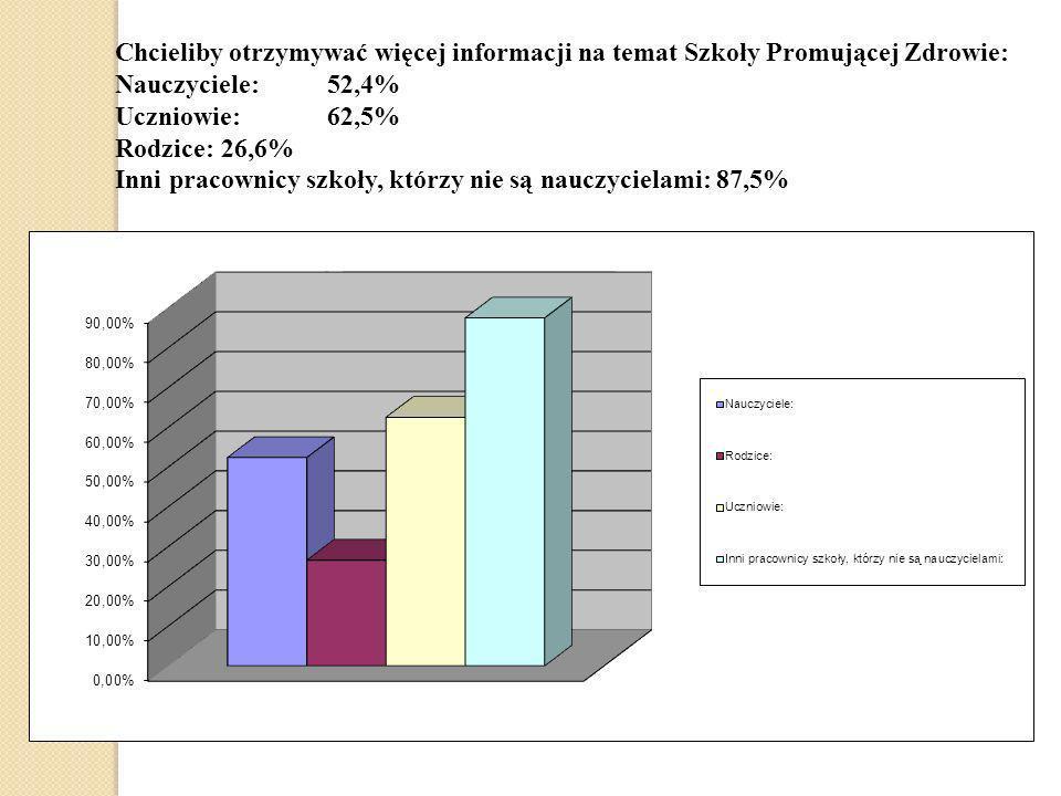 Chcieliby otrzymywać więcej informacji na temat Szkoły Promującej Zdrowie: Nauczyciele:52,4% Uczniowie:62,5% Rodzice:26,6% Inni pracownicy szkoły, któ