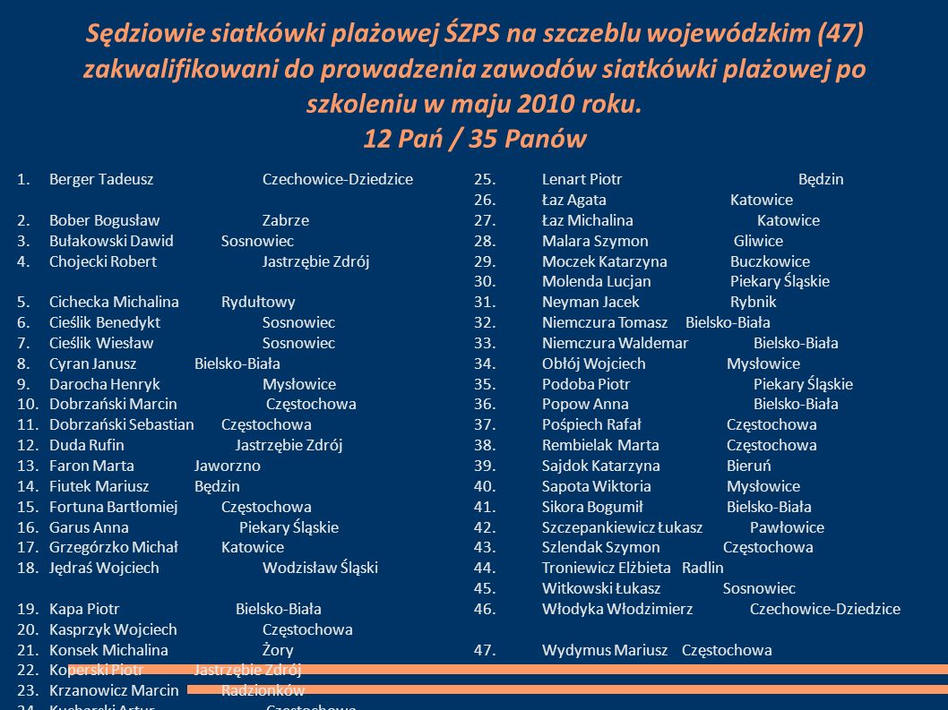 Sędziowie siatkówki plażowej ŚZPS na szczeblu wojewódzkim (47) zakwalifikowani do prowadzenia zawodów siatkówki plażowej po szkoleniu w maju 2010 roku.