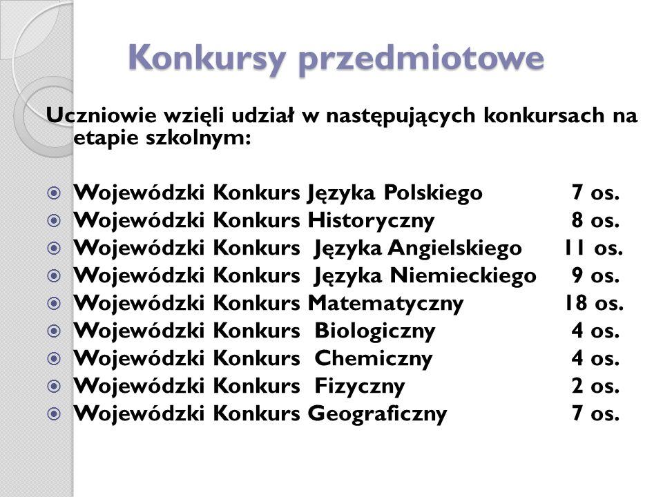 Konkursy przedmiotowe Uczniowie wzięli udział w następujących konkursach na etapie szkolnym: Wojewódzki Konkurs Języka Polskiego 7 os. Wojewódzki Konk