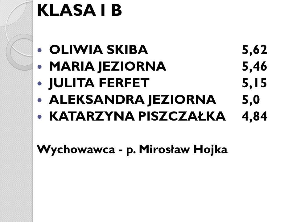 KLASA I B OLIWIA SKIBA 5,62 MARIA JEZIORNA 5,46 JULITA FERFET 5,15 ALEKSANDRA JEZIORNA 5,0 KATARZYNA PISZCZAŁKA4,84 Wychowawca - p. Mirosław Hojka