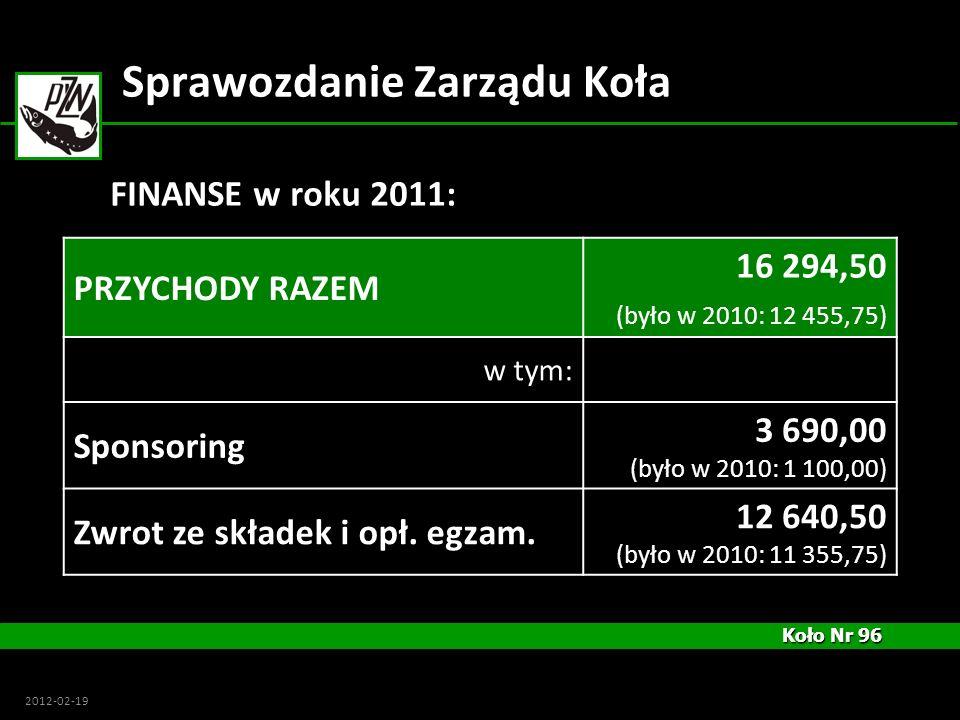 Koło Nr 96 Koło Nr 96 2012-02-19 Sprawozdanie Zarządu Koła PRZYCHODY RAZEM 16 294,50 (było w 2010: 12 455,75) w tym: Sponsoring 3 690,00 (było w 2010: