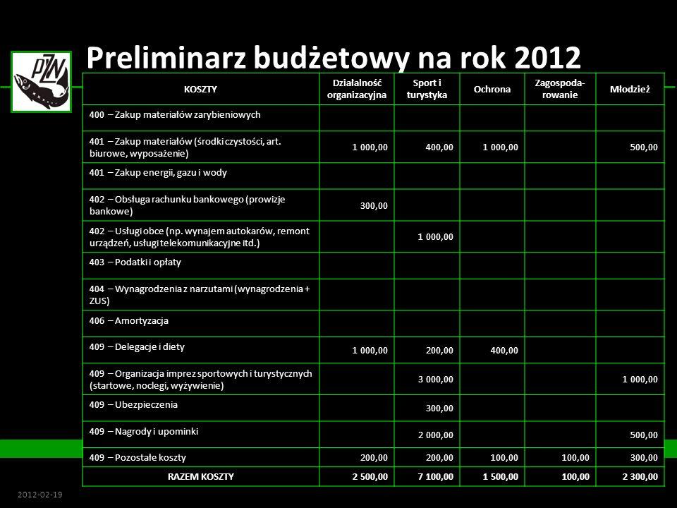 Koło Nr 96 Koło Nr 96 2012-02-19 Preliminarz budżetowy na rok 2012 KOSZTY Działalność organizacyjna Sport i turystyka Ochrona Zagospoda rowanie Młodz