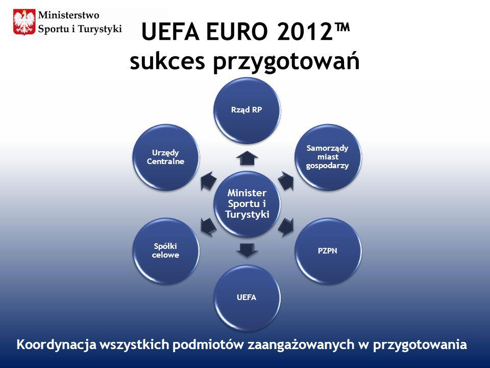 UEFA EURO 2012 sukces przygotowań Minister Sportu i Turystyki Rząd RP Samorządy miast gospodarzy PZPNUEFA Spółki celowe Urzędy Centralne Koordynacja w