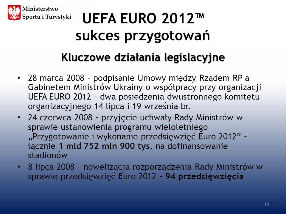 UEFA EURO 2012 sukces przygotowań Kluczowe działania legislacyjne 28 marca 2008 – podpisanie Umowy między Rządem RP a Gabinetem Ministrów Ukrainy o ws