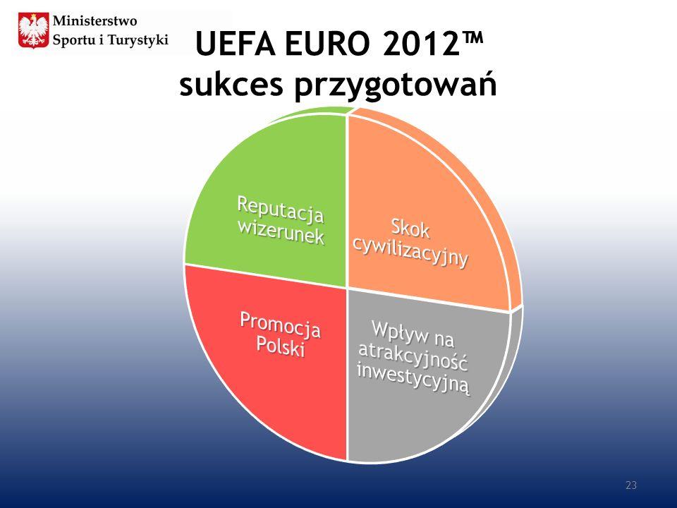 UEFA EURO 2012 sukces przygotowań 23