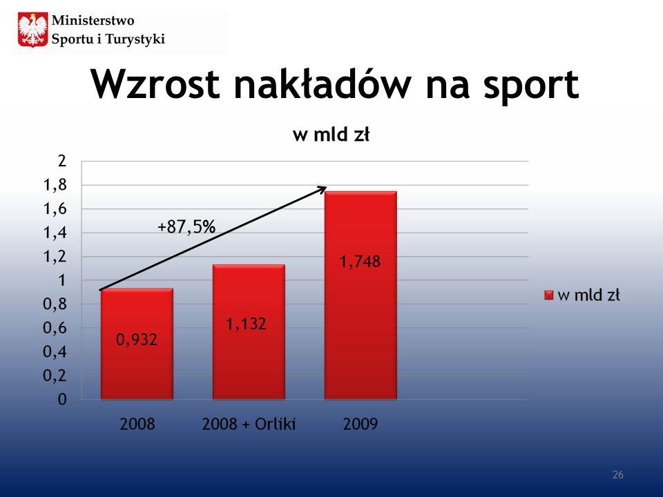 Wzrost nakładów na sport 26 0,932