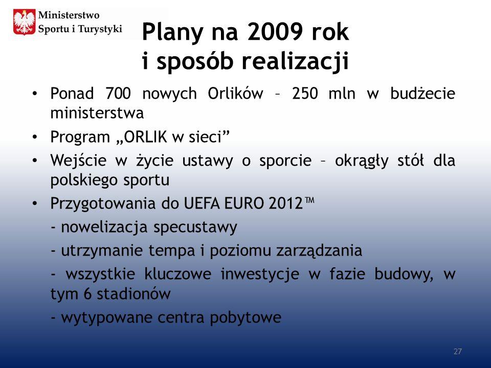 Plany na 2009 rok i sposób realizacji Ponad 700 nowych Orlików – 250 mln w budżecie ministerstwa Program ORLIK w sieci Wejście w życie ustawy o sporci
