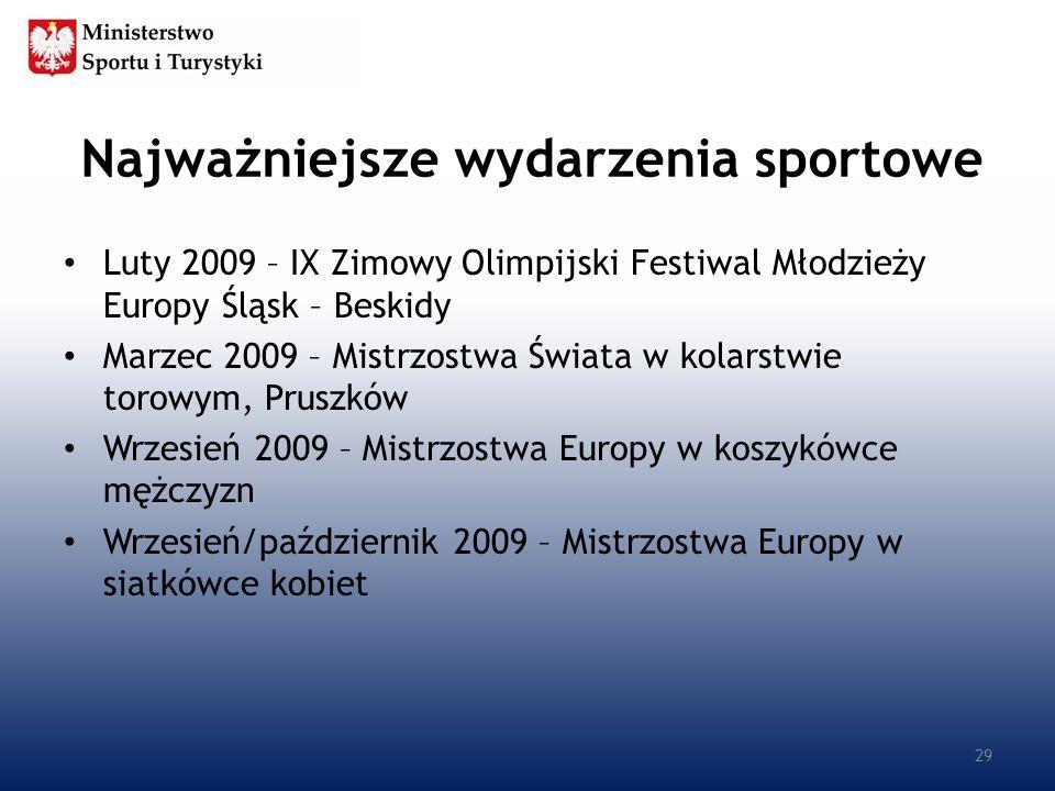 Najważniejsze wydarzenia sportowe Luty 2009 – IX Zimowy Olimpijski Festiwal Młodzieży Europy Śląsk – Beskidy Marzec 2009 – Mistrzostwa Świata w kolars