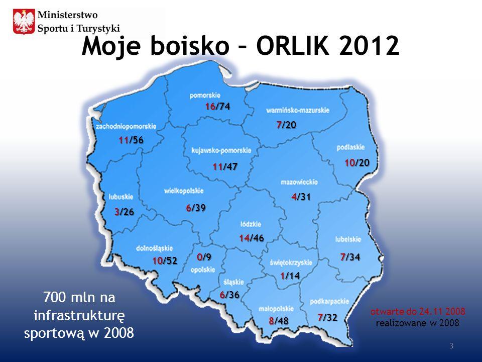 Moje boisko – ORLIK 2012 11/56 10/52 11/47 7/34 3/26 14/46 8/48 4/31 0/9 7/32 10/20 16/74 6/36 1/14 7/20 6/39 3 700 mln na infrastrukturę sportową w 2