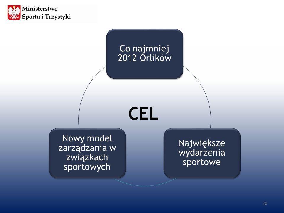 CEL 30 Co najmniej 2012 Orlików Największe wydarzenia sportowe Nowy model zarządzania w związkach sportowych