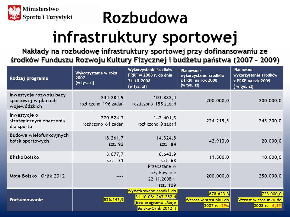 Rozbudowa infrastruktury sportowej 6 Rodzaj programu Wykorzystanie w roku 2007 (w tys. zł) Wykorzystanie środków FRKF w 2008 r. do dnia 31.10.2008 (w