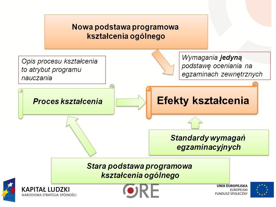 Stara podstawa programowa kształcenia ogólnego Stara podstawa programowa kształcenia ogólnego Proces kształcenia Efekty kształcenia Nowa podstawa prog
