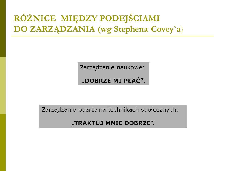 RÓŻNICE MIĘDZY PODEJŚCIAMI DO ZARZĄDZANIA (wg Stephena Covey`a) Zarządzanie naukowe: DOBRZE MI PŁAĆ. Zarządzanie oparte na technikach społecznych: TRA