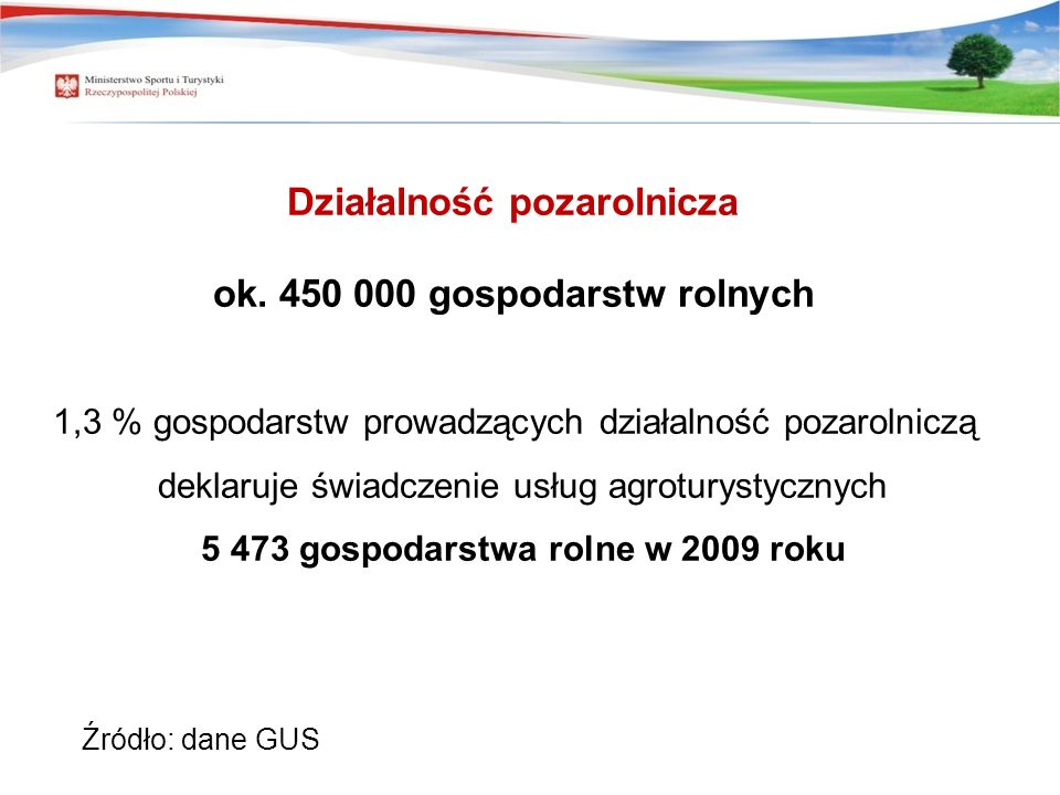 Źródło: dane GUS Około 450 000 gospodarstw rolnych Działalność pozarolnicza ok. 450 000 gospodarstw rolnych 1,3 % gospodarstw prowadzących działalność