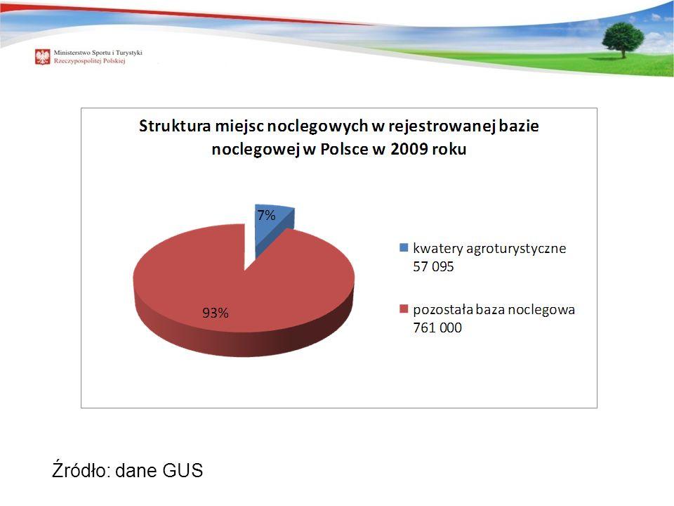 REJESTROWANA BAZA NOCLEGOWA W POLSCE Źródło: dane GUS
