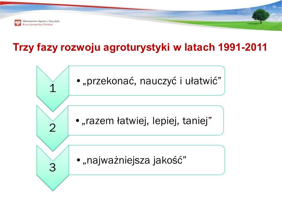 Trzy fazy rozwoju agroturystyki w latach 1991-2011 1 przekonać, nauczyć i ułatwić 2 razem łatwiej, lepiej, taniej 3 najważniejsza jakość