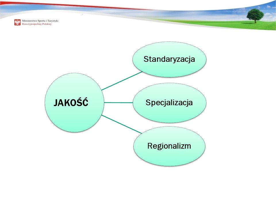 Standaryzacja Specjalizacja Regionalizm JAKOŚĆ