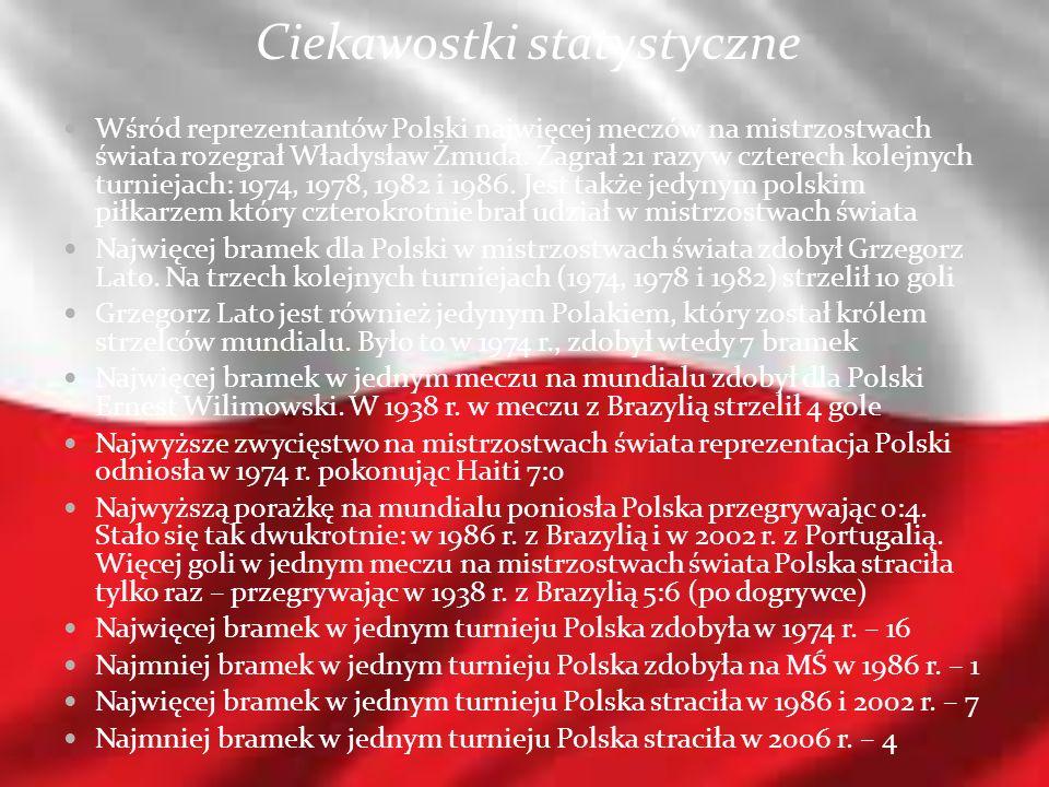Ciekawostki statystyczne Wśród reprezentantów Polski najwięcej meczów na mistrzostwach świata rozegrał Władysław Żmuda. Zagrał 21 razy w czterech kole
