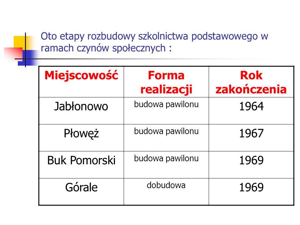 Oto etapy rozbudowy szkolnictwa podstawowego w ramach czynów społecznych : MiejscowośćForma realizacji Rok zakończenia Jabłonowo budowa pawilonu 1964