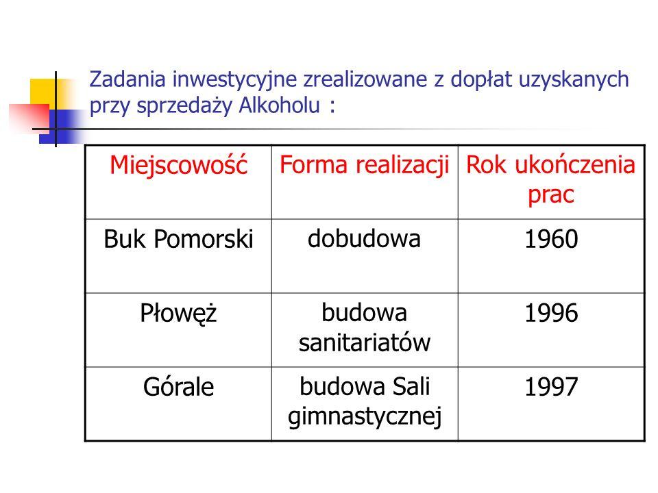 Zadania inwestycyjne zrealizowane z dopłat uzyskanych przy sprzedaży Alkoholu : Miejscowość Forma realizacjiRok ukończenia prac Buk Pomorski dobudowa
