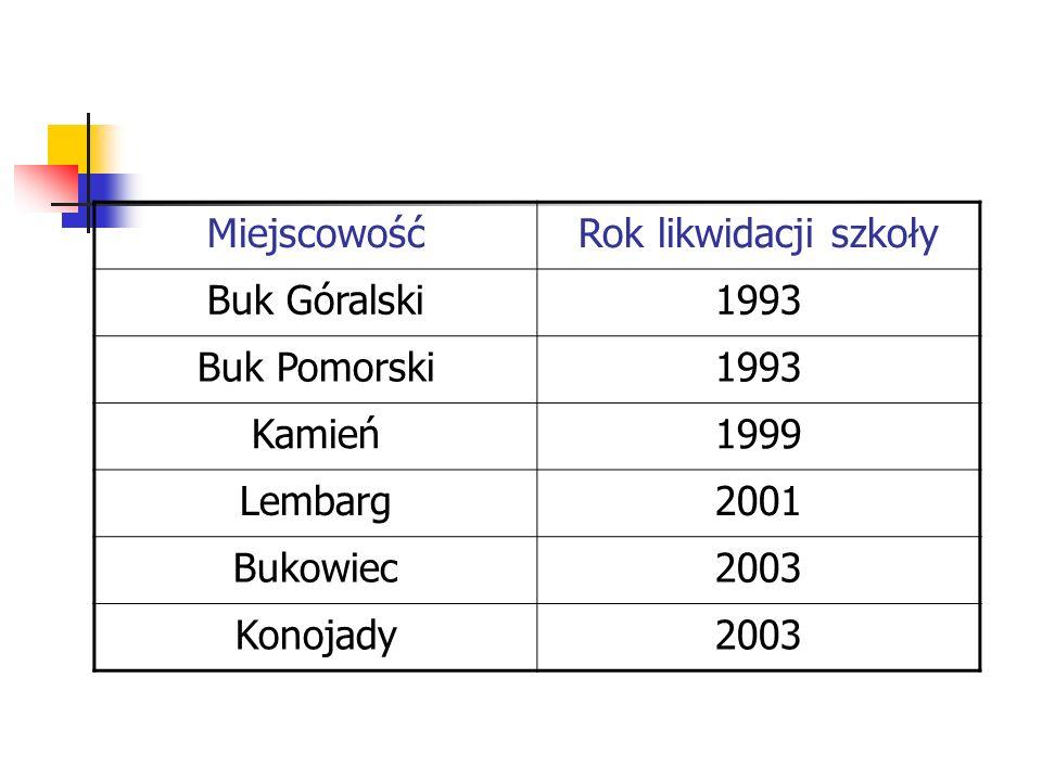 MiejscowośćRok likwidacji szkoły Buk Góralski1993 Buk Pomorski1993 Kamień1999 Lembarg2001 Bukowiec2003 Konojady2003