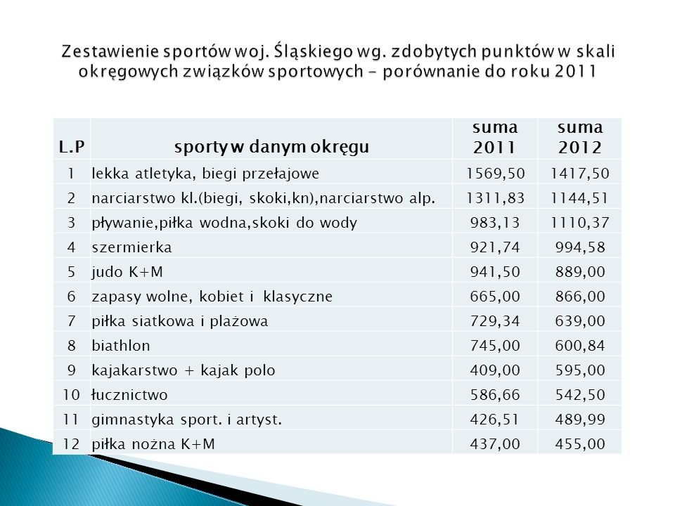 L.Psporty w danym okręgu suma 2011 suma 2012 1lekka atletyka, biegi przełajowe1569,501417,50 2narciarstwo kl.(biegi, skoki,kn),narciarstwo alp.1311,831144,51 3pływanie,piłka wodna,skoki do wody983,131110,37 4szermierka921,74994,58 5judo K+M941,50889,00 6zapasy wolne, kobiet i klasyczne665,00866,00 7piłka siatkowa i plażowa729,34639,00 8biathlon745,00600,84 9kajakarstwo + kajak polo409,00595,00 10łucznictwo586,66542,50 11gimnastyka sport.