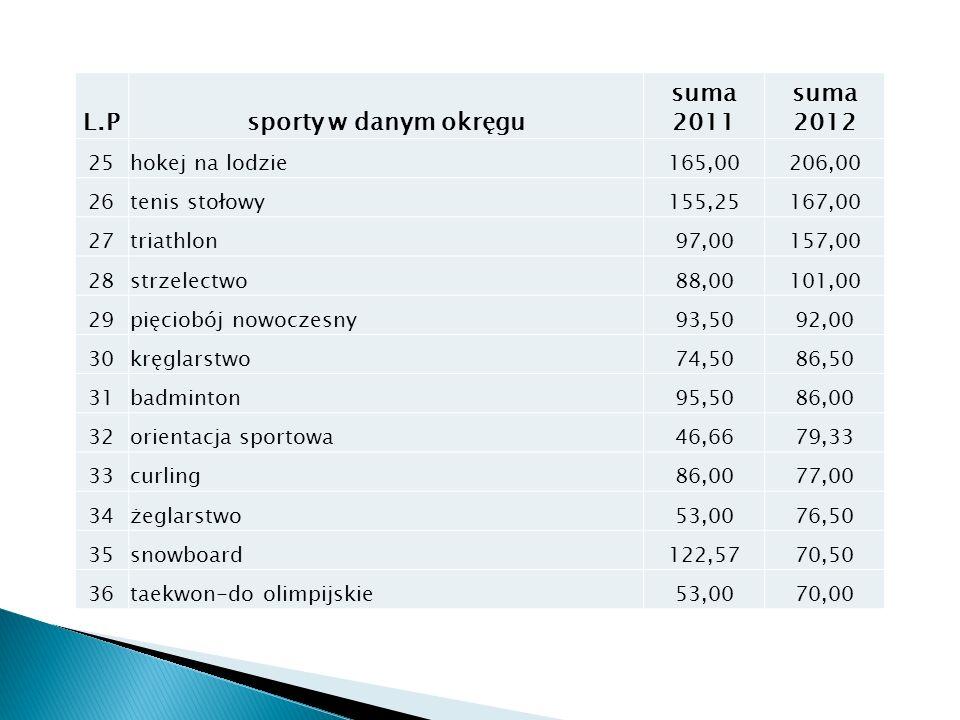 L.Psporty w danym okręgu suma 2011 suma 2012 25hokej na lodzie165,00206,00 26tenis stołowy155,25167,00 27triathlon97,00157,00 28strzelectwo88,00101,00