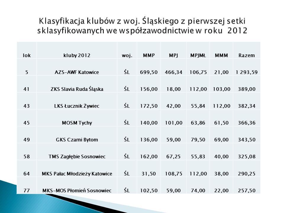 lokkluby 2012woj.MMPMPJMPJMŁMMMRazem 5AZS-AWF KatowiceŚL699,50466,34106,7521,001 293,59 41ZKS Slavia Ruda ŚląskaŚL156,0018,00112,00103,00389,00 43LKS Łucznik ŻywiecŚL172,5042,0055,84112,00382,34 45MOSM TychyŚL140,00101,0063,8661,50366,36 49GKS Czarni BytomŚL136,0059,0079,5069,00343,50 58TMS Zagłębie SosnowiecŚL162,0067,2555,8340,00325,08 64MKS Pałac Młodzieży KatowiceŚL31,50108,75112,0038,00290,25 77MKS-MOS Płomień SosnowiecŚL102,5059,0074,0022,00257,50