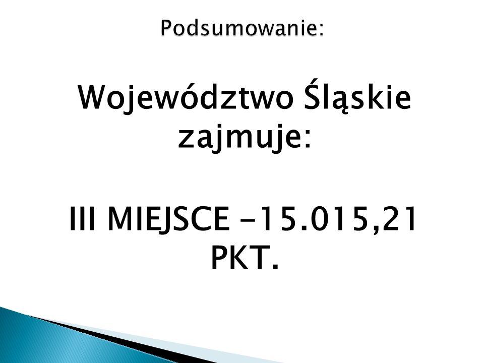 Województwo Śląskie zajmuje: III MIEJSCE -15.015,21 PKT.