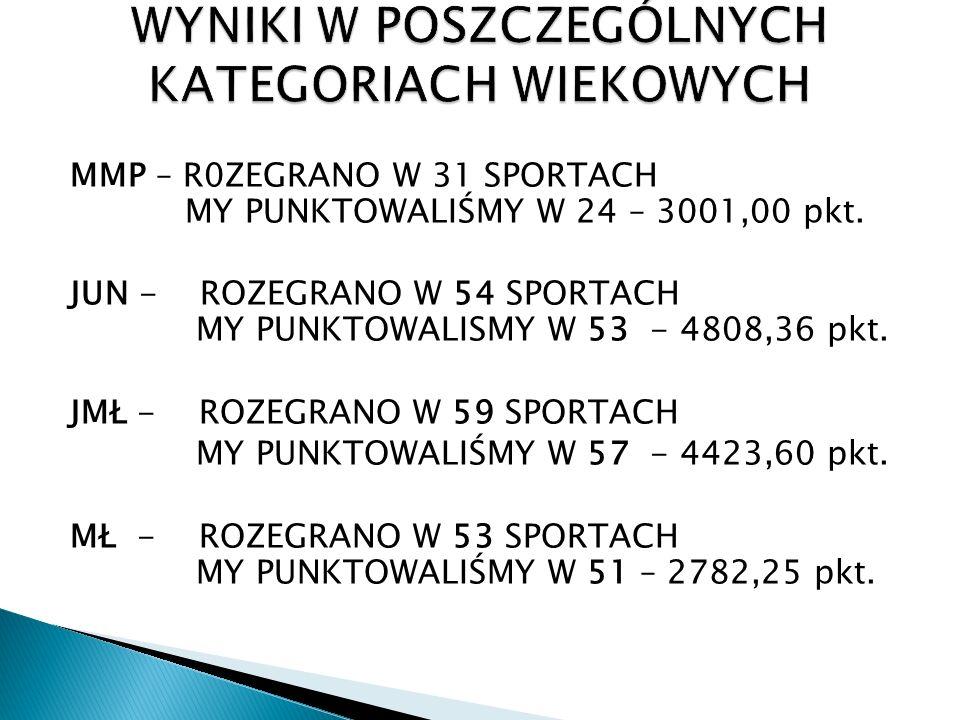 MMP – R0ZEGRANO W 31 SPORTACH MY PUNKTOWALIŚMY W 24 – 3001,00 pkt.