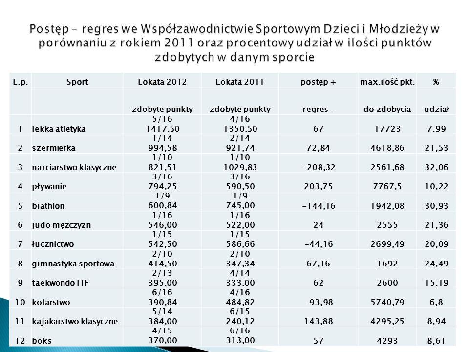 L.p.SportLokata 2012Lokata 2011postęp +max.ilość pkt.% zdobyte punkty regres -do zdobyciaudział 1lekka atletyka 5/16 1417,50 4/16 1350,5067177237,99 2