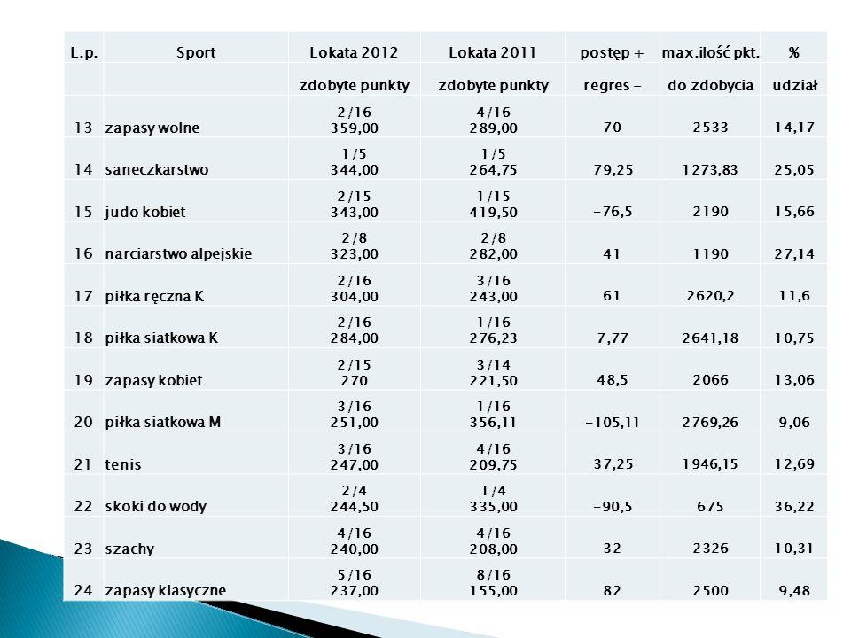 L.p.SportLokata 2012Lokata 2011postęp +max.ilość pkt.% zdobyte punkty regres -do zdobyciaudział 13zapasy wolne 2/16 359,00 4/16 289,0070253314,17 14sa