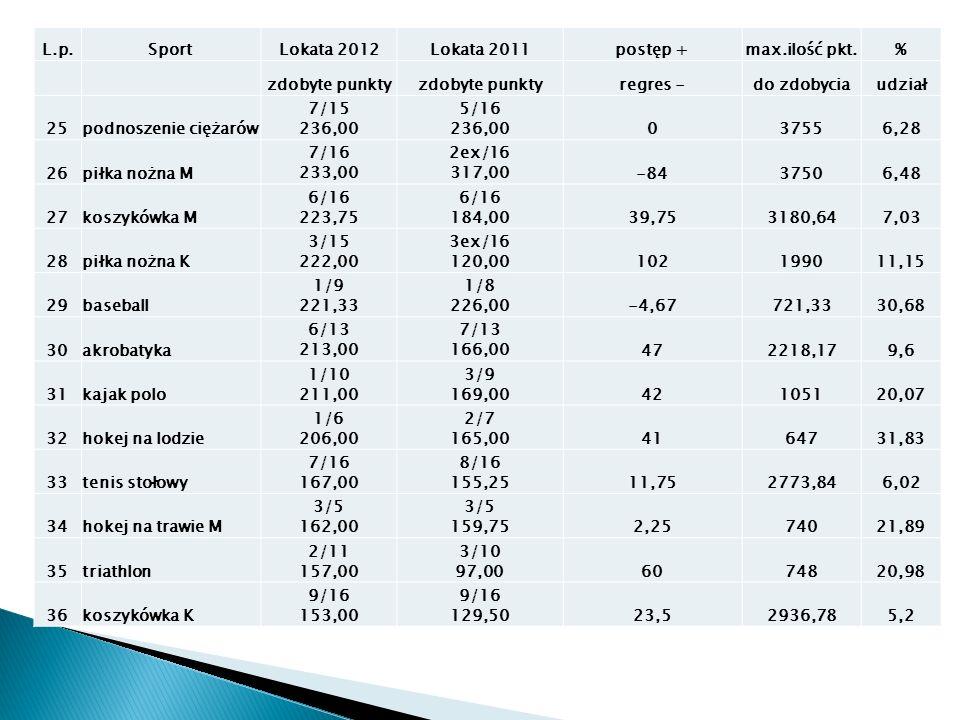 L.p.SportLokata 2012Lokata 2011postęp +max.ilość pkt.% zdobyte punkty regres -do zdobyciaudział 37hokej na trawie K 2/6 124,00 2/6 118,505,562619,8 38piłka ręczna M 12/16 112,17 11/16 136,83-24,662839,243,95 39strzelectwo sportowe 14/16 101,00 14/16 88,001346002,19 40pięciobój nowoczesny 4/12 92,00 6/11 93,50-1,510129,09 41kręglarstwo 5/6 86,50 3/7 74,5012910,59,5 42badminton 7/15 86,00 6/16 95,50-9,516695,15 43orientacja sportowa 7/12 79,33 8/14 46,6632,671599,554,96 44curling 1/4 77,00 1/3 86,00-916845,83 45żeglarstwo 8/15 76,5 8/15 53,0023,53590,52,13 46gimnastyka artystyczna 6/8 75,49 6/8 79,17-3,68942,418,01 47piłka wodna 3/8 71,62 3/7 57,6313,99464,9515,4 48snowboard 3/5 70,5 3/5 122,5752,0710396,78