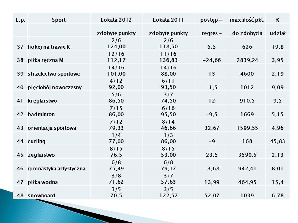 L.p.SportLokata 2012Lokata 2011postęp +max.ilość pkt.% zdobyte punkty regres -do zdobyciaudział 37hokej na trawie K 2/6 124,00 2/6 118,505,562619,8 38