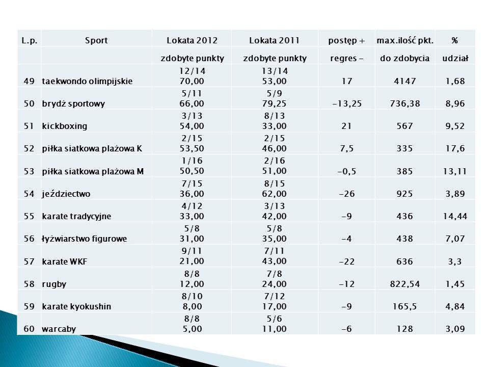 L.p.SportLokata 2012Lokata 2011postęp +max.ilość pkt.% zdobyte punkty regres -do zdobyciaudział 49taekwondo olimpijskie 12/14 70,00 13/14 53,001741471,68 50brydż sportowy 5/11 66,00 5/9 79,25-13,25736,388,96 51kickboxing 3/13 54,00 8/13 33,00215679,52 52piłka siatkowa plażowa K 2/15 53,50 2/15 46,007,533517,6 53piłka siatkowa plażowa M 1/16 50,50 2/16 51,00-0,538513,11 54jeździectwo 7/15 36,00 8/15 62,00-269253,89 55karate tradycyjne 4/12 33,00 3/13 42,00-943614,44 56łyżwiarstwo figurowe 5/8 31,00 5/8 35,00-44387,07 57karate WKF 9/11 21,00 7/11 43,00-226363,3 58rugby 8/8 12,00 7/8 24,00-12822,541,45 59karate kyokushin 8/10 8,00 7/12 17,00-9165,54,84 60warcaby 8/8 5,00 5/6 11,00-61283,09