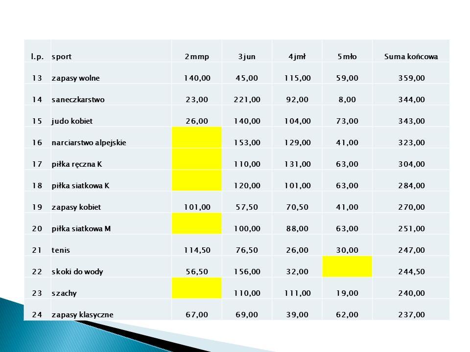 l.p.sport2mmp3jun4jmł5młoSuma końcowa 13zapasy wolne140,0045,00115,0059,00359,00 14saneczkarstwo23,00221,0092,008,00344,00 15judo kobiet26,00140,00104