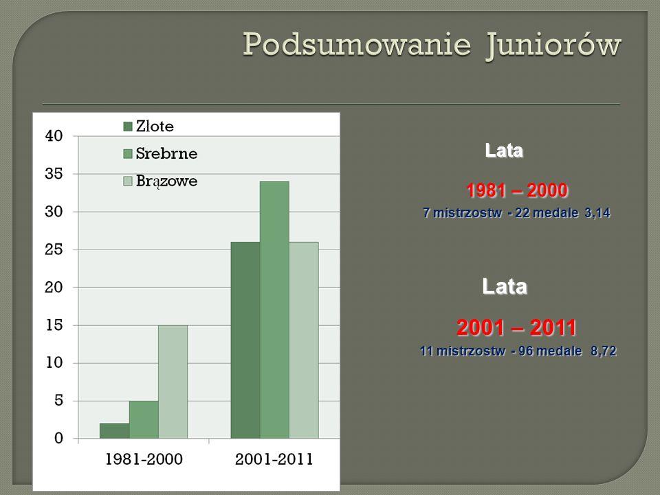 Lata 1959 – 1980 12 mistrzostw - 43 medale 3,58 Lata 1981 – 2000 14 mistrzostw - 44 medale 3,14 Lata 2001 – 2011 13 mistrzostw - 94 medale 7,23