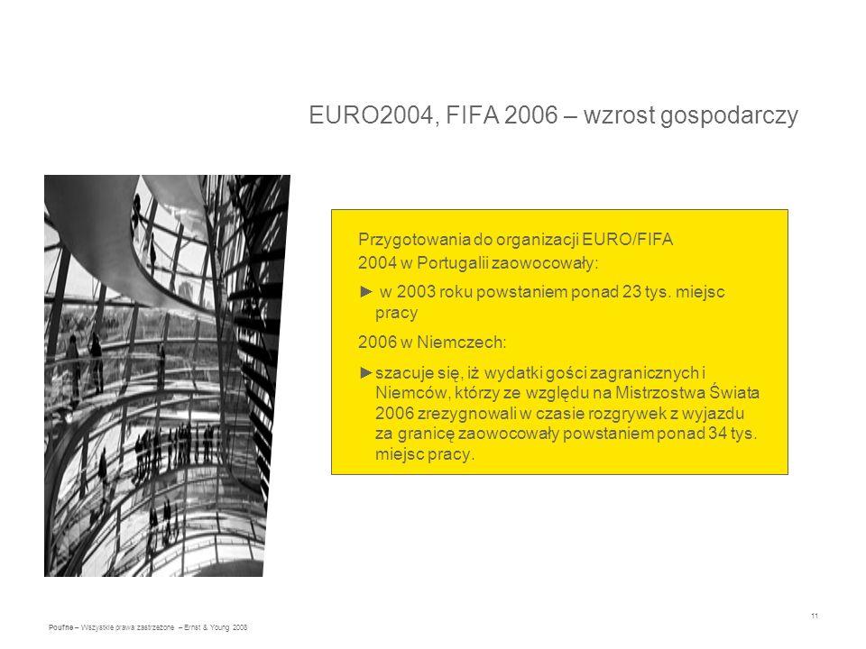 11 Poufne – Wszystkie prawa zastrzeżone – Ernst & Young 2008 EURO2004, FIFA 2006 – wzrost gospodarczy Przygotowania do organizacji EURO/FIFA 2004 w Portugalii zaowocowały: w 2003 roku powstaniem ponad 23 tys.