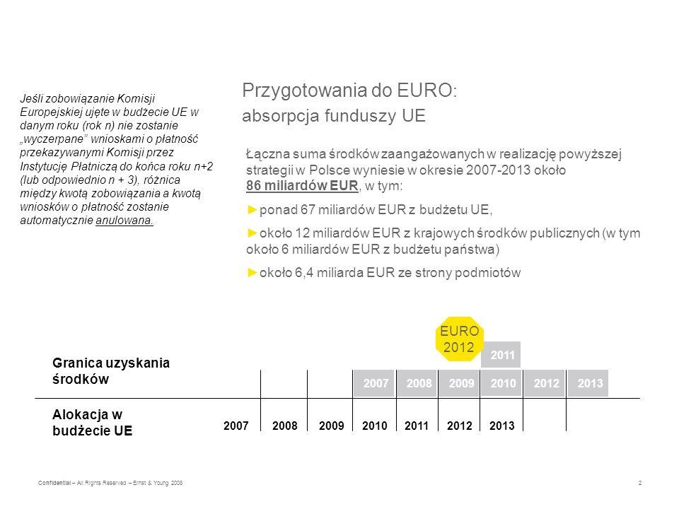 2 Confidential – All Rights Reserved – Ernst & Young 2008 Przygotowania do EURO : absorpcja funduszy UE Łączna suma środków zaangażowanych w realizację powyższej strategii w Polsce wyniesie w okresie 2007-2013 około 86 miliardów EUR, w tym: ponad 67 miliardów EUR z budżetu UE, około 12 miliardów EUR z krajowych środków publicznych (w tym około 6 miliardów EUR z budżetu państwa) około 6,4 miliarda EUR ze strony podmiotów 2007200820122009201020112013 200720082009 2011 2010 20122013 Granica uzyskania środków Alokacja w budżecie UE EURO 2012 Jeśli zobowiązanie Komisji Europejskiej ujęte w budżecie UE w danym roku (rok n) nie zostanie wyczerpane wnioskami o płatność przekazywanymi Komisji przez Instytucję Płatniczą do końca roku n+2 (lub odpowiednio n + 3), różnica między kwotą zobowiązania a kwotą wniosków o płatność zostanie automatycznie anulowana.