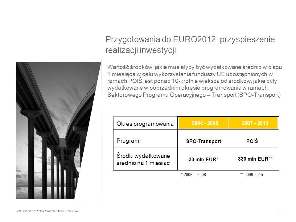 3 Confidential – All Rights Reserved – Ernst & Young 2008 Przygotowania do EURO2012: przyspieszenie realizacji inwestycji Wartość środków, jakie musiałyby być wydatkowane średnio w ciągu 1 miesiąca w celu wykorzystania funduszy UE udostępnionych w ramach POIŚ jest ponad 10-krotnie większa od środków, jakie były wydatkowane w poprzednim okresie programowania w ramach Sektorowego Programu Operacyjnego – Transport (SPO-Transport) SPO-Transport 2004 - 2006 Program Okres programowania 2007 - 2013 POIŚ 30 mln EUR* Środki wydatkowane średnio na 1 miesiąc 330 mln EUR** * 2006 – 2008** 2009-2015